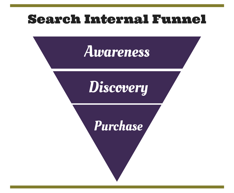 Search Internal Funnel