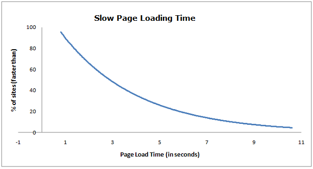 Slow Page Load Time