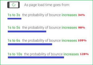 google-load-speed-bounce-rate