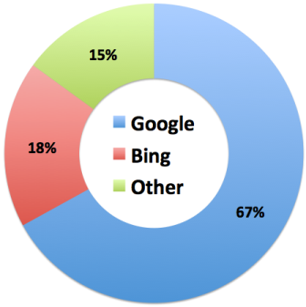 Differences between Goggle and Bing